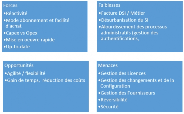 SWOT du Shadow IT - Source : Journal du Net