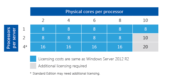 Windows Server 2016 - Processors